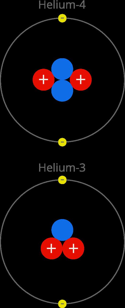 Helium isotopes