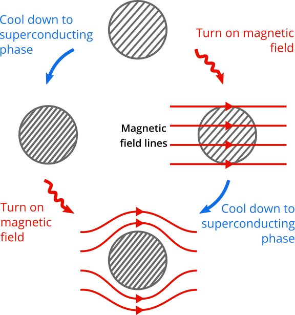 Meissner effect diagram